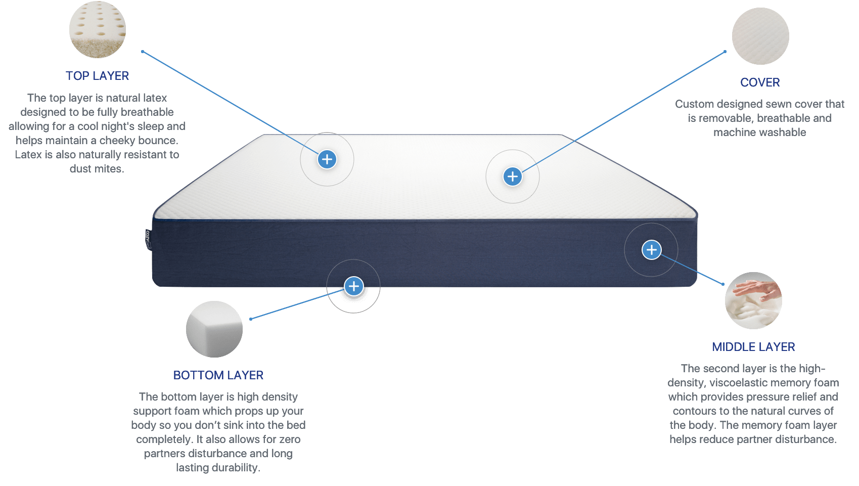 CozyBed Review 2019